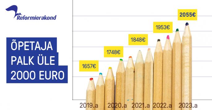 Õpetaja palk üle 2000 euro